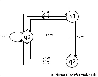 Mealy Automat - Zustandsdiagramm / Automatengraph